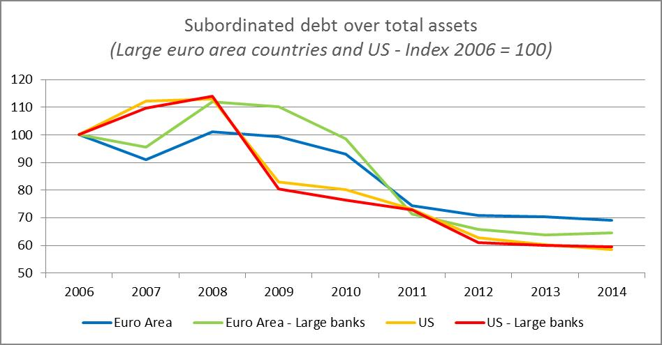 Subordinated debt over total assets (Large euro area countries and US - Index 2006 = 100)