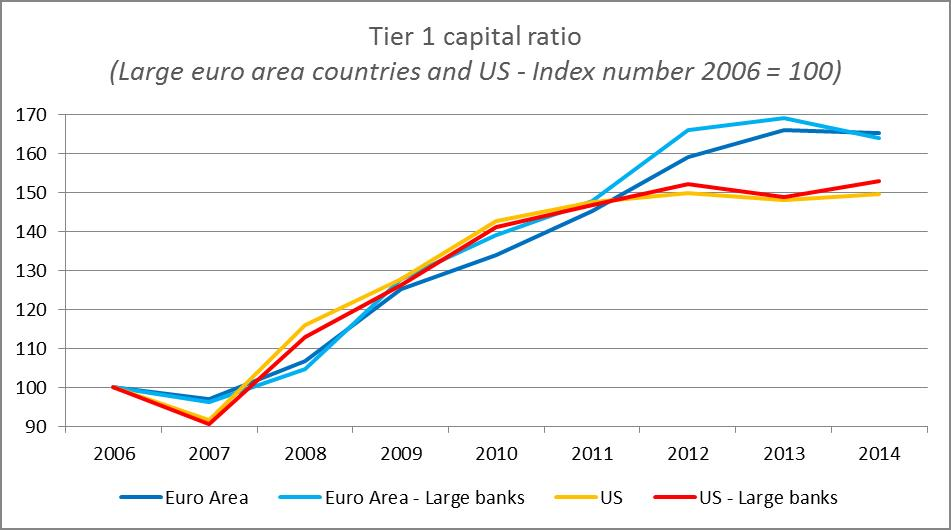 (Large euro area countries and US - Index number 2006 = 100)