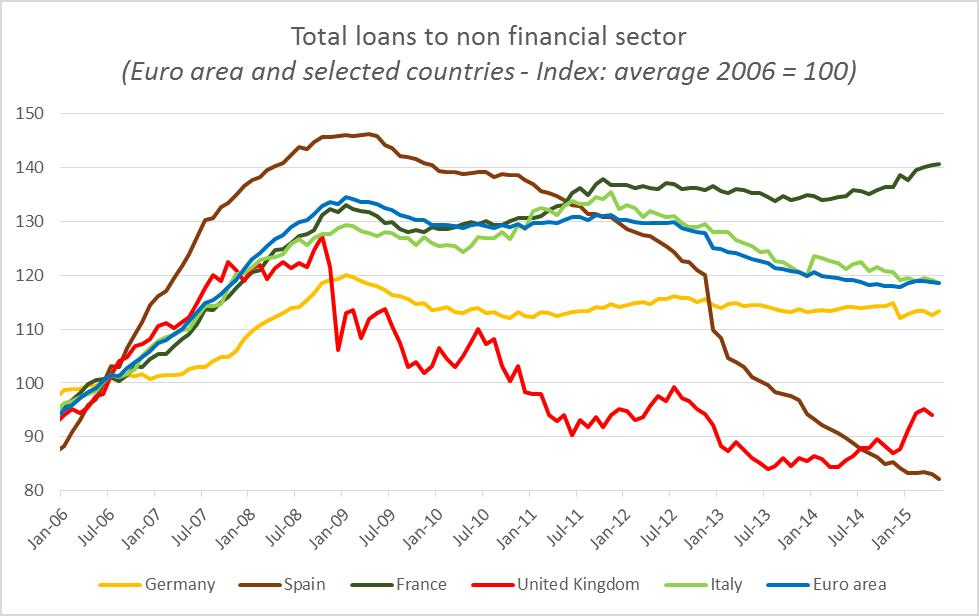 Total loans to non financial sector (Euro area and selected countries - Index: average 2006 = 100)
