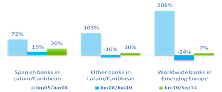 Figure 3 - Changes in foreign claims of reporting banks to Latam and Emerging Europe (BBVA Research)