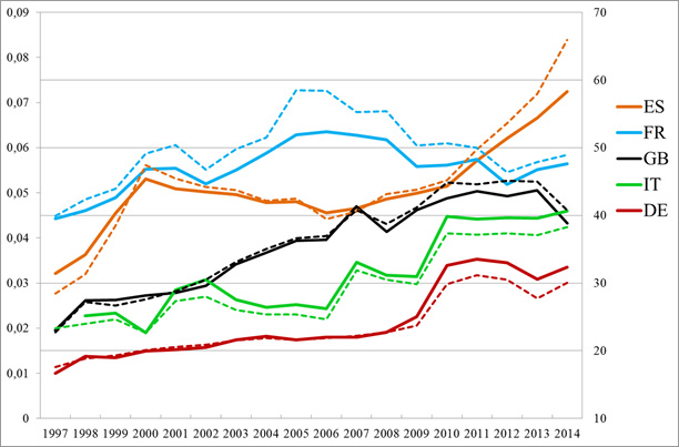 Increasing concentration in European banking sectors.