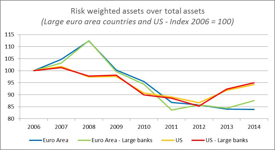 Risk weighted assets over total assets (Large euro area countries and US - Index 2006 = 100