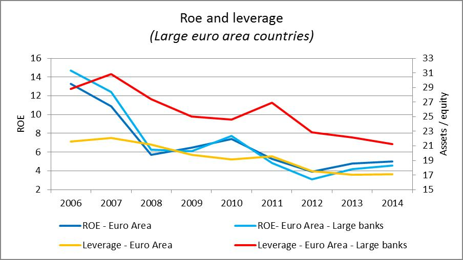 Roe and leverage (Large euro area countries)