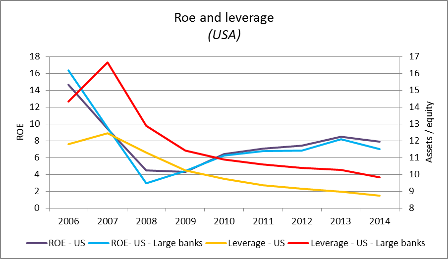 Roe and leverage (USA)
