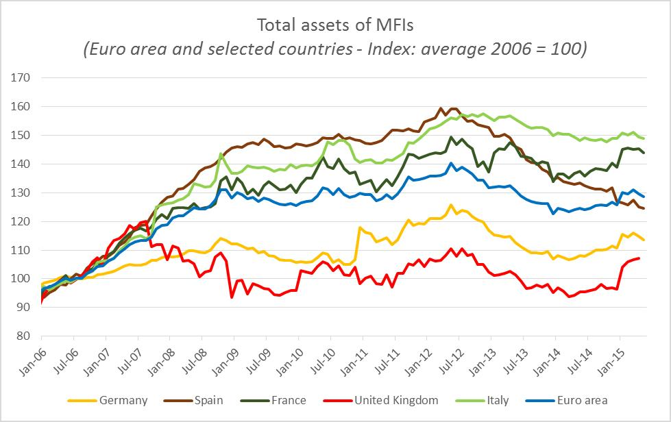 Total assets of MFIs (Euro area and selected countries - Index: average 2006 = 100)