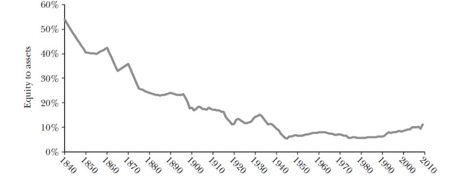 capital ratios of US banks 1840- 2010 (ref: Hanson, Kashyap and Stein 2010)