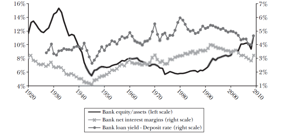 Figure 2: banks capital ratios and loans spread (ref: Hanson, Kashyap and Stein 2010)