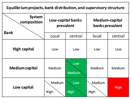 equilibrium projects, bank distribution, and supervisory structure
